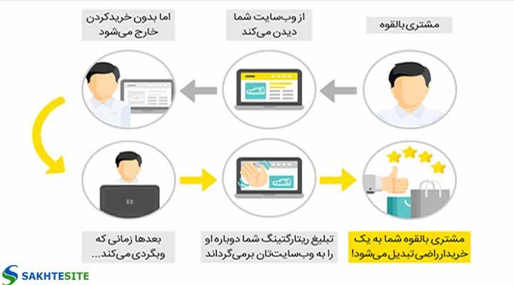 دیجیتال مارکتینگ pdf