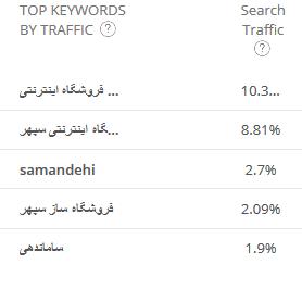 کلمات کلیدی سایت sepehrcc.com